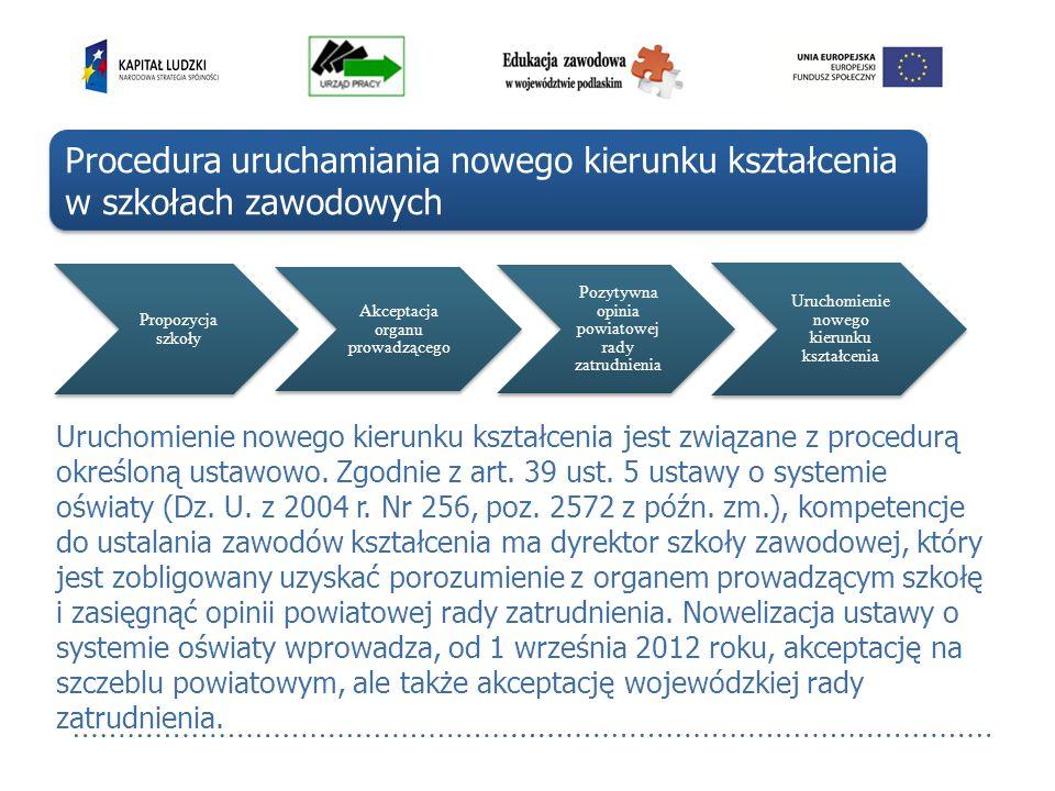 Procedura uruchamiania nowego kierunku kształcenia w szkołach zawodowych