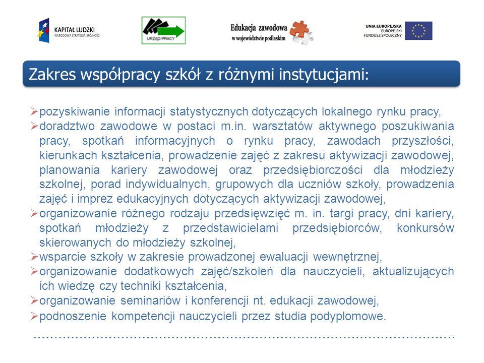 Zakres współpracy szkół z różnymi instytucjami: