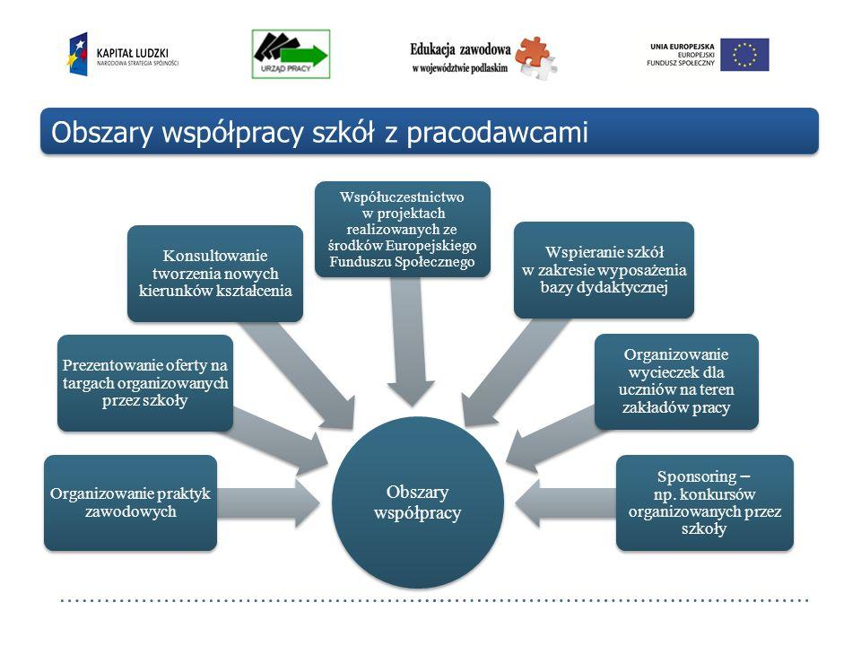 Obszary współpracy szkół z pracodawcami