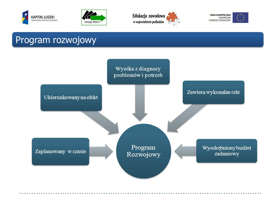 Program rozwojowy Program Rozwojowy