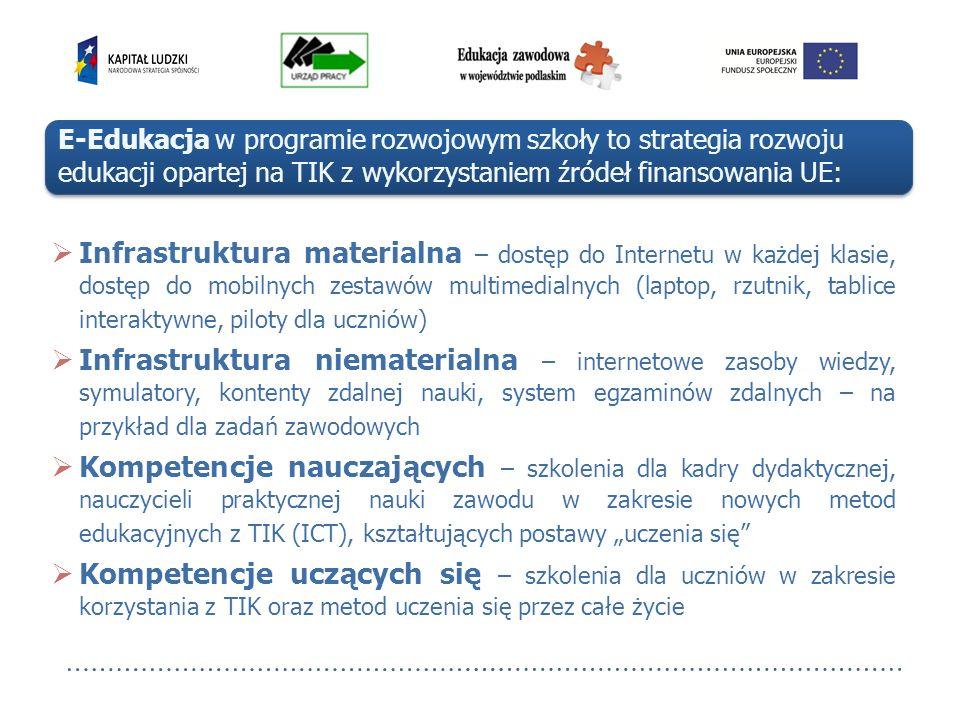 E-Edukacja w programie rozwojowym szkoły to strategia rozwoju edukacji opartej na TIK z wykorzystaniem źródeł finansowania UE: