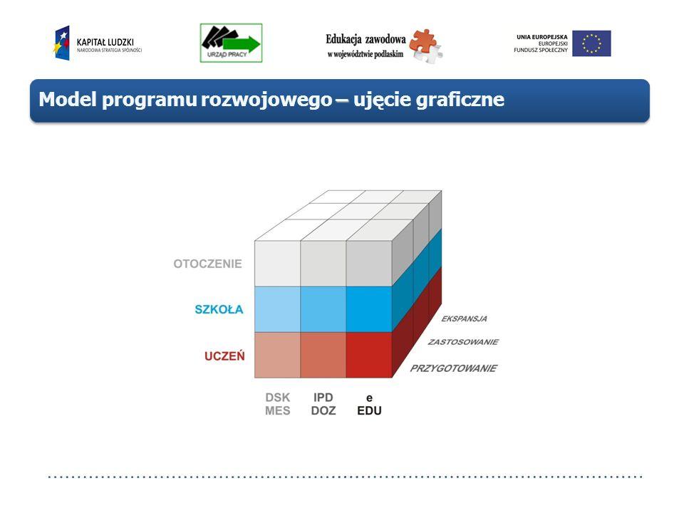 Model programu rozwojowego – ujęcie graficzne