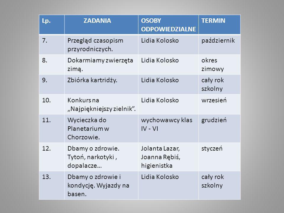 Lp. ZADANIA. OSOBY ODPOWIEDZIALNE. TERMIN. 7. Przegląd czasopism przyrodniczych. Lidia Kolosko.