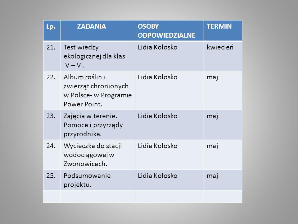 Lp. ZADANIA. OSOBY ODPOWIEDZIALNE. TERMIN. 21. Test wiedzy ekologicznej dla klas. V – VI. Lidia Kolosko.