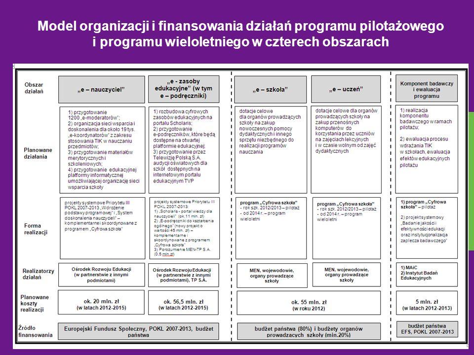 Model organizacji i finansowania działań programu pilotażowego i programu wieloletniego w czterech obszarach