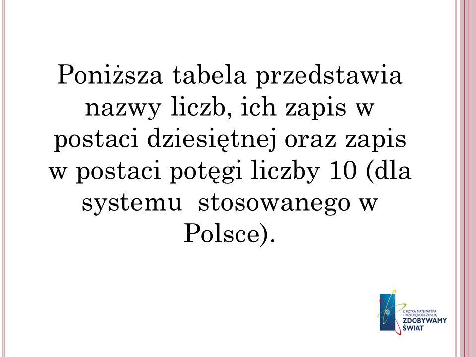 Poniższa tabela przedstawia nazwy liczb, ich zapis w postaci dziesiętnej oraz zapis w postaci potęgi liczby 10 (dla systemu stosowanego w Polsce).