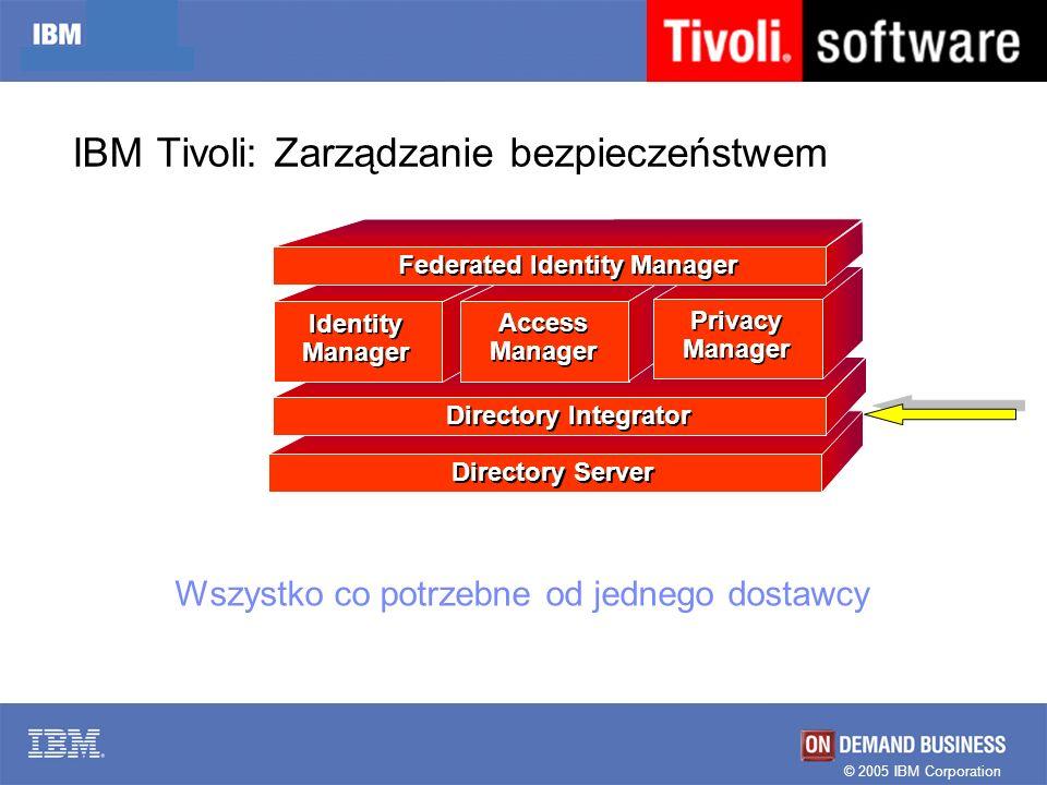 IBM Tivoli: Zarządzanie bezpieczeństwem