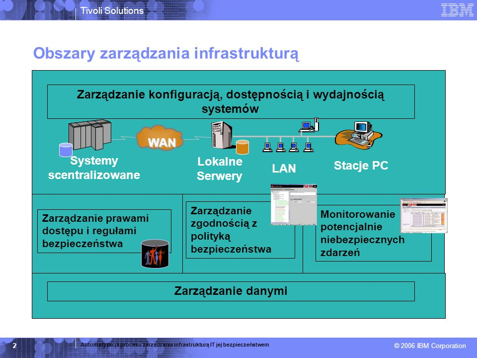 Obszary zarządzania infrastrukturą