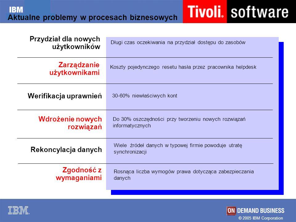 Aktualne problemy w procesach biznesowych