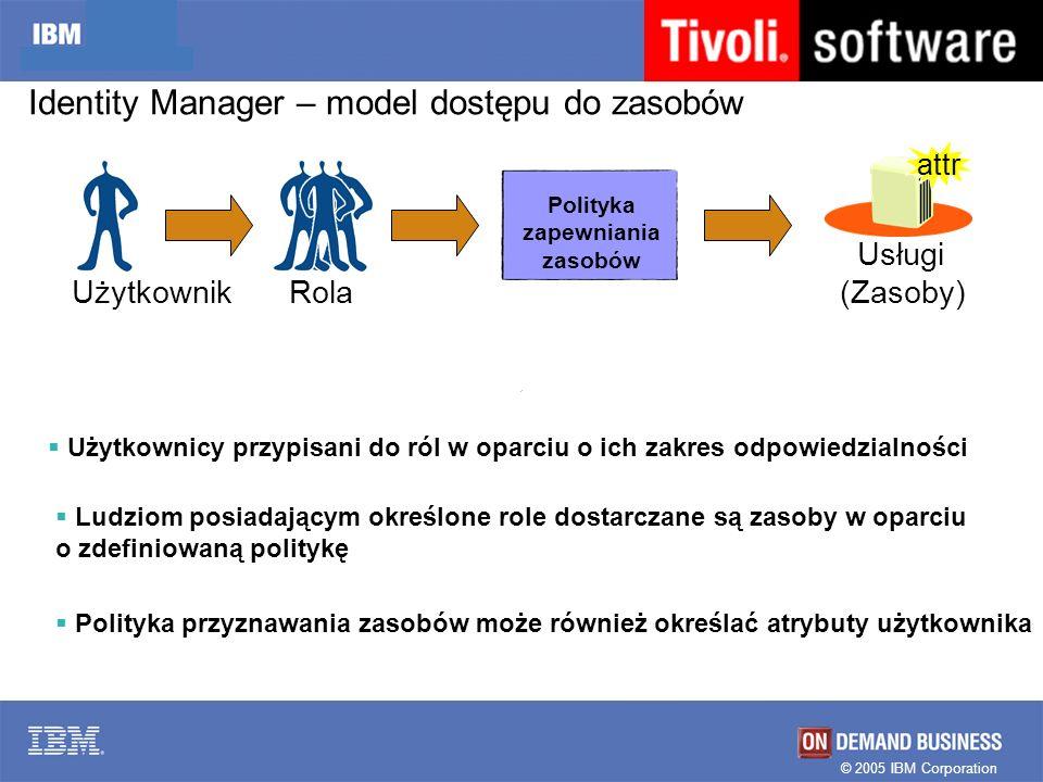 Identity Manager – model dostępu do zasobów