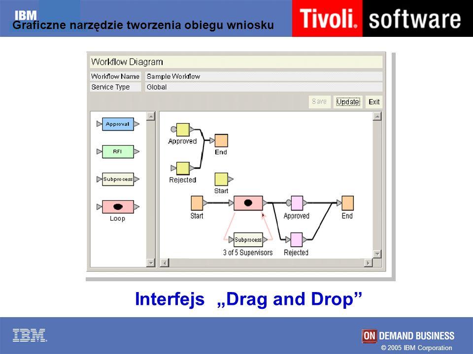 Graficzne narzędzie tworzenia obiegu wniosku