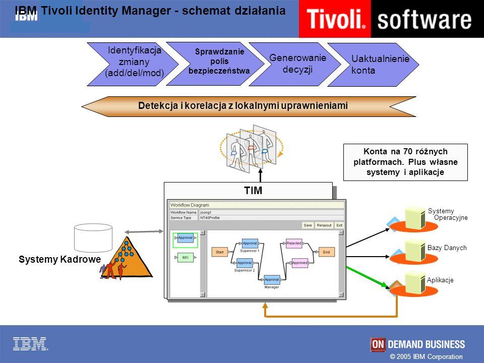 IBM Tivoli Identity Manager - schemat działania