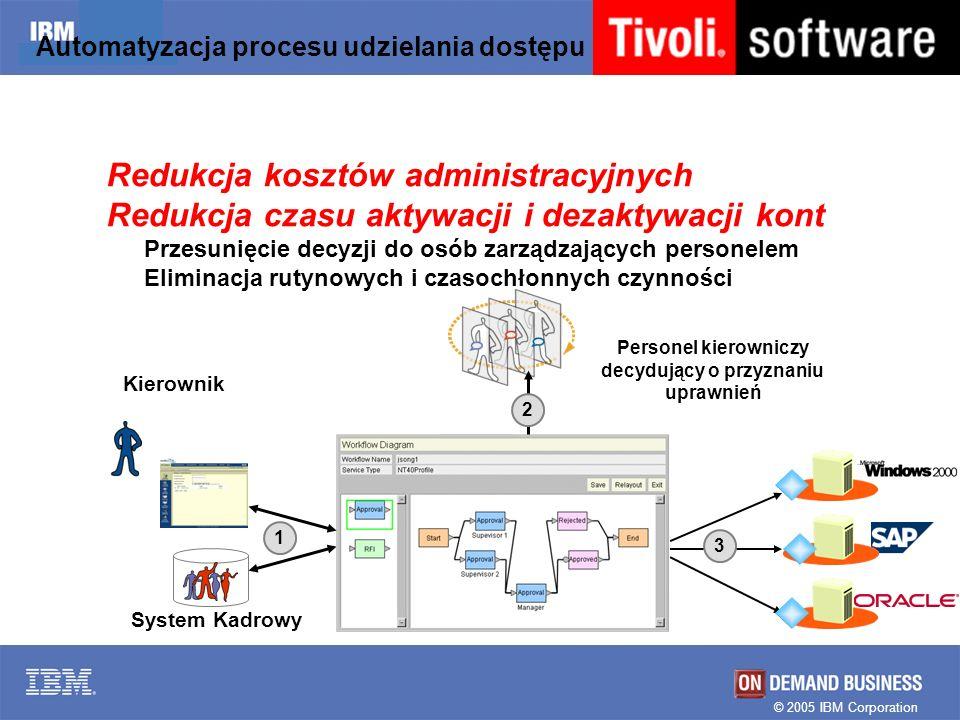 Automatyzacja procesu udzielania dostępu