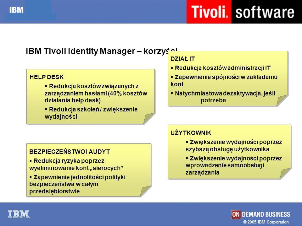 IBM Tivoli Identity Manager – korzyści…