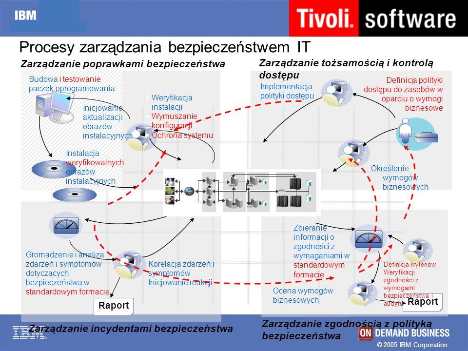 Procesy zarządzania bezpieczeństwem IT