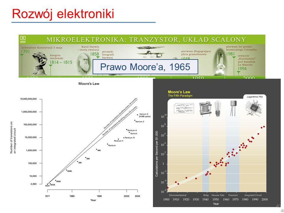 Rozwój elektroniki Prawo Moore'a, 1965 2 4 1 3 40 40