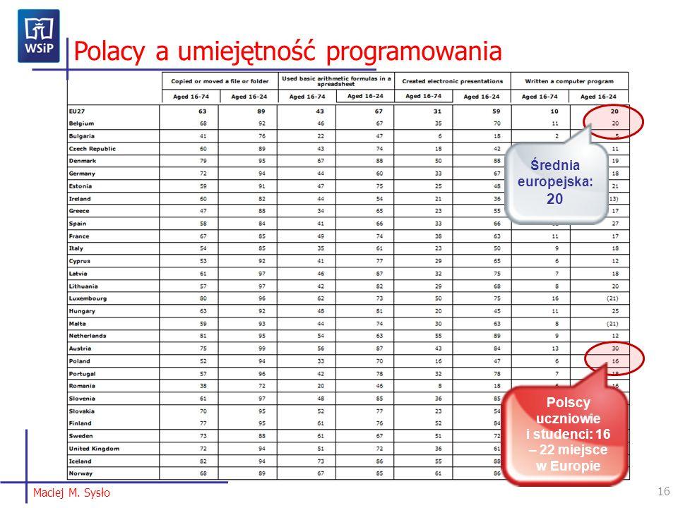 Polscy uczniowie i studenci: 16 – 22 miejsce w Europie