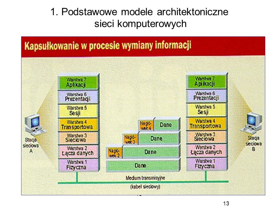1. Podstawowe modele architektoniczne sieci komputerowych