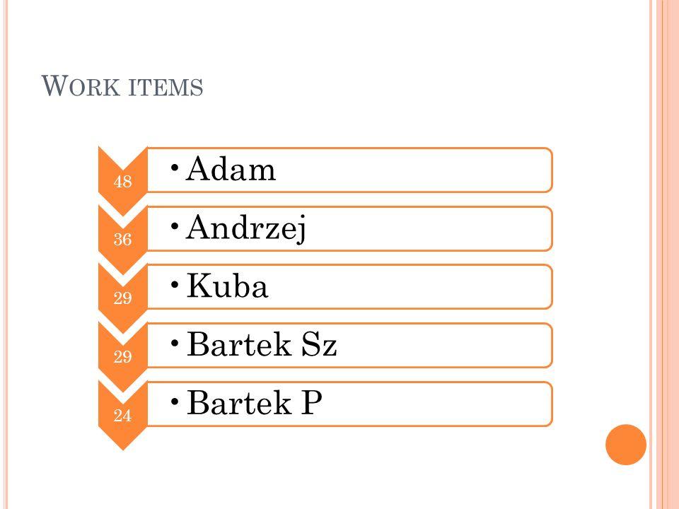 Work items 48 Adam 36 Andrzej 29 Kuba Bartek Sz 24 Bartek P