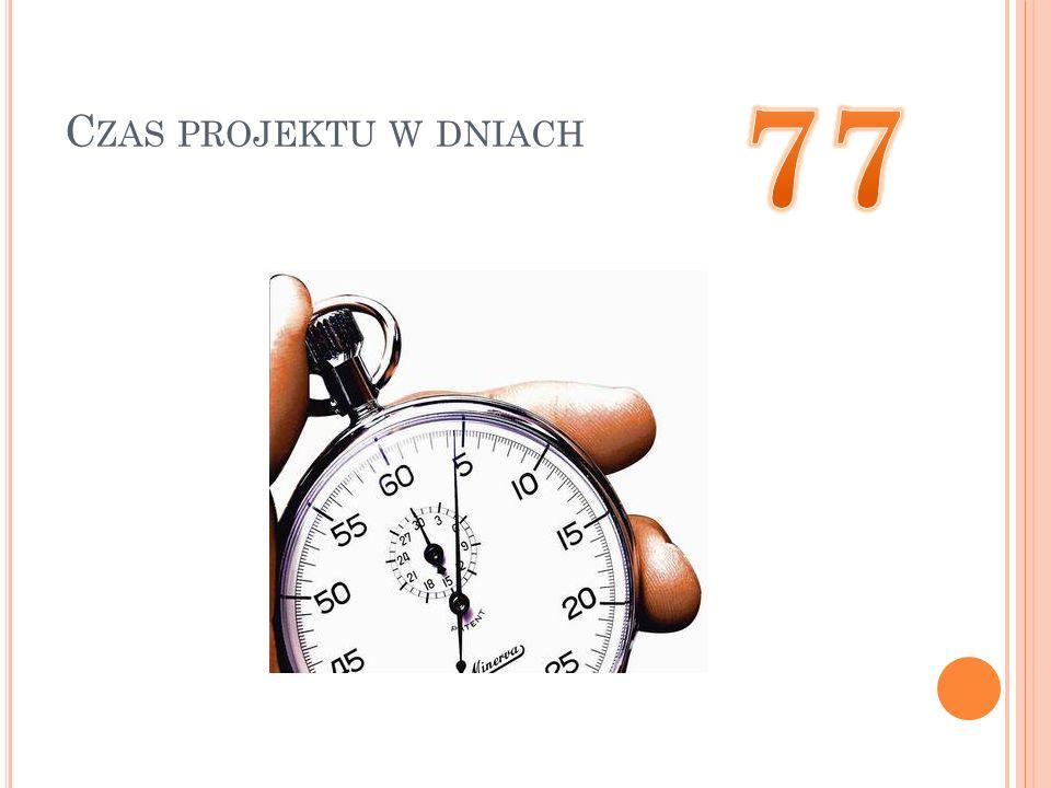 Czas projektu w dniach 77