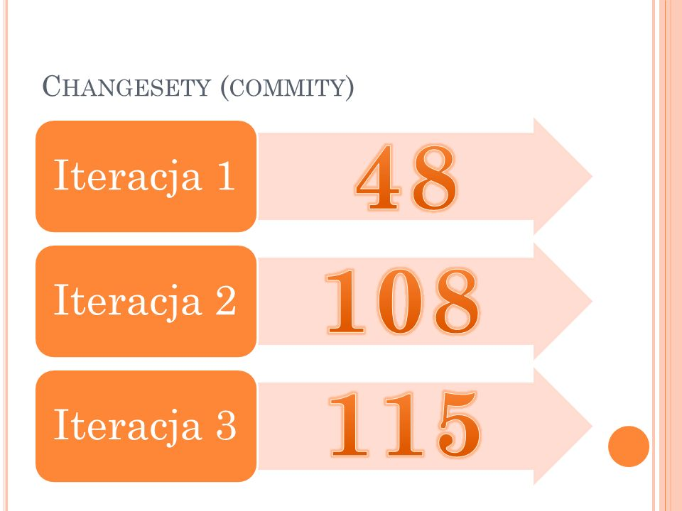 Changesety (commity) Iteracja 1 Iteracja 2 Iteracja 3 48 108 115