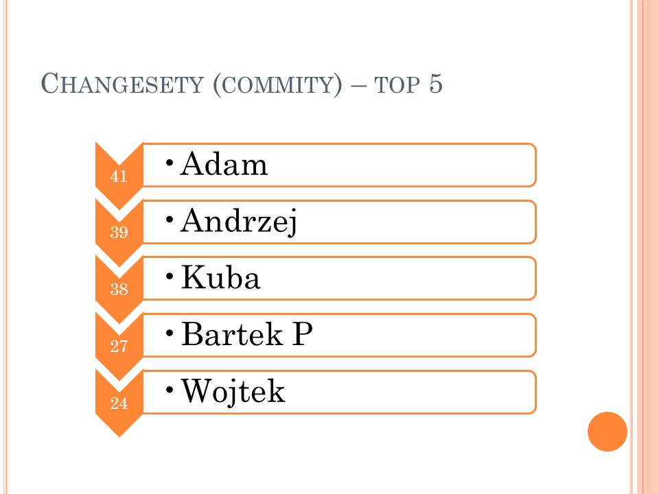 Changesety (commity) – top 5