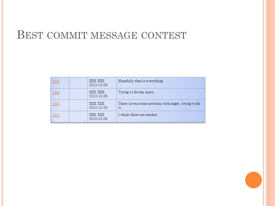 Best commit message contest