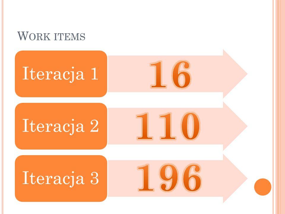 Work items Iteracja 1 Iteracja 2 Iteracja 3 16 110 196