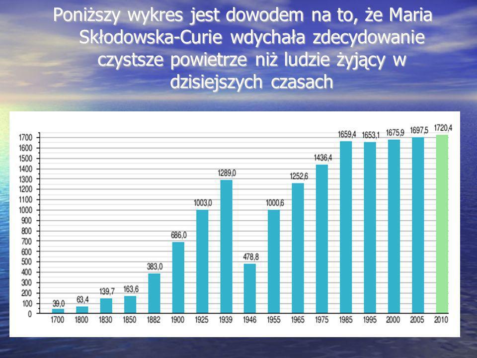 Poniższy wykres jest dowodem na to, że Maria Skłodowska-Curie wdychała zdecydowanie czystsze powietrze niż ludzie żyjący w dzisiejszych czasach