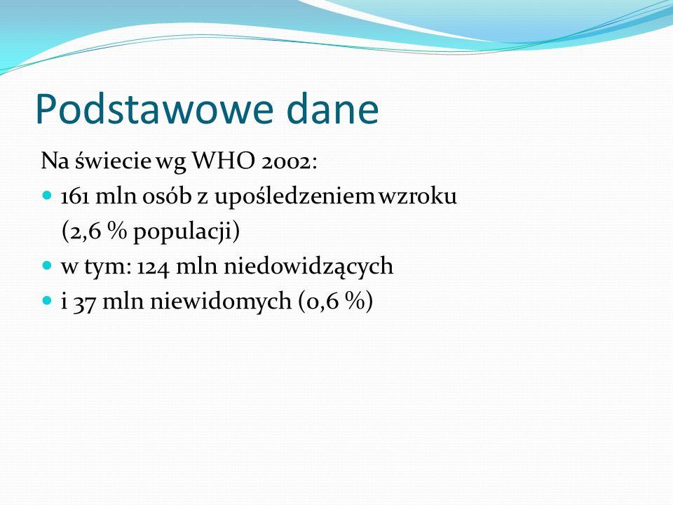 Podstawowe dane Na świecie wg WHO 2002: