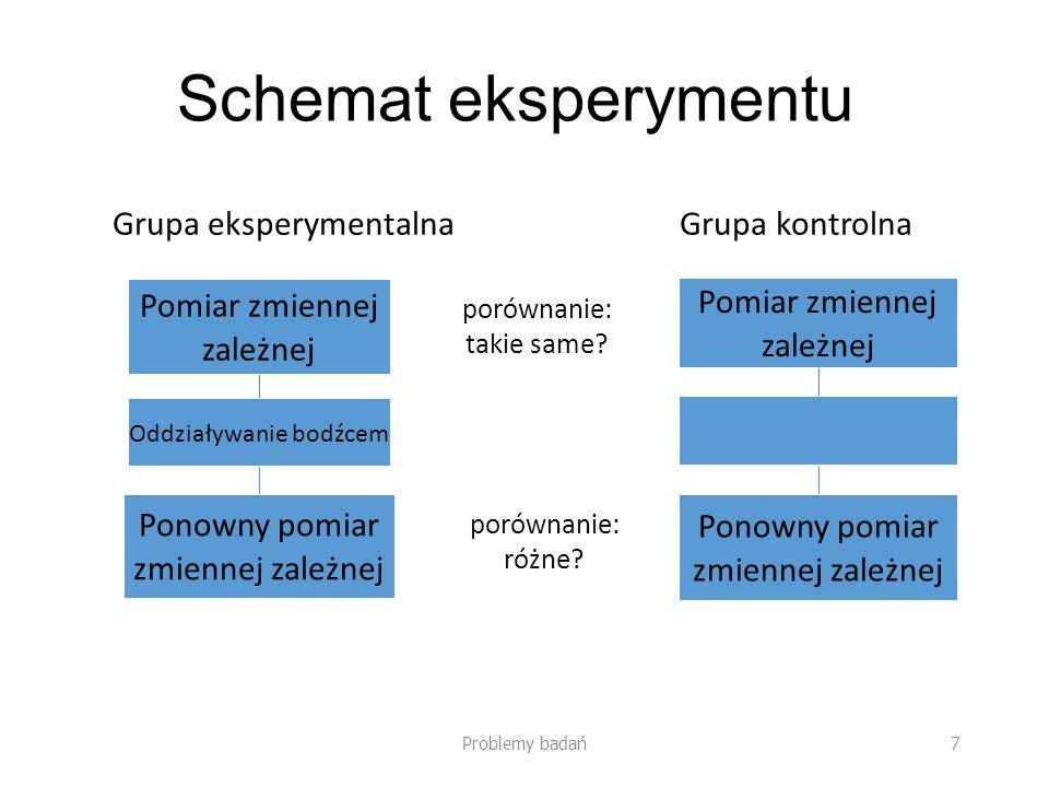 Schemat eksperymentu Pomiar zmiennej zależnej Pomiar zmiennej zależnej