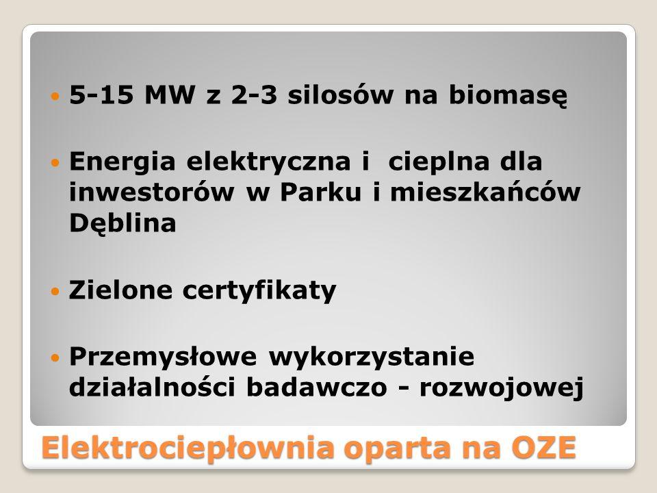 Elektrociepłownia oparta na OZE
