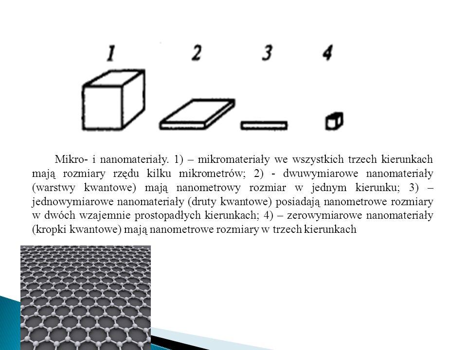 Mikro- i nanomateriały