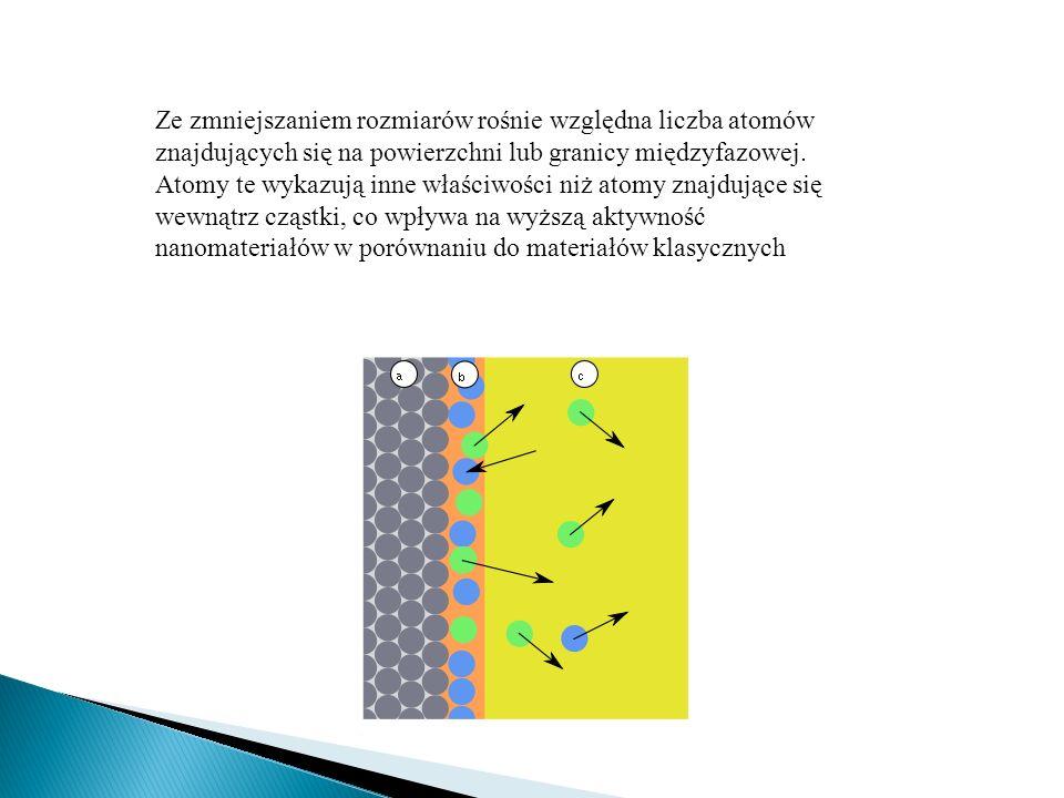 Ze zmniejszaniem rozmiarów rośnie względna liczba atomów znajdujących się na powierzchni lub granicy międzyfazowej.