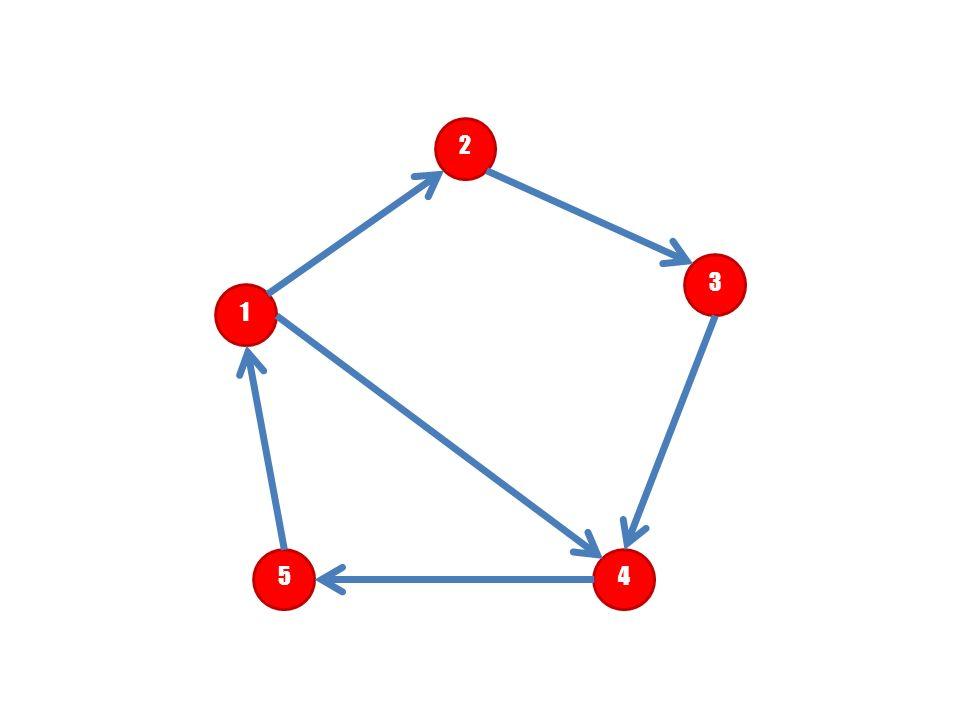 2 3 1 Jaka może być droga pomiędzy wierzchołkami ^ 1 i ^ 5 5 4