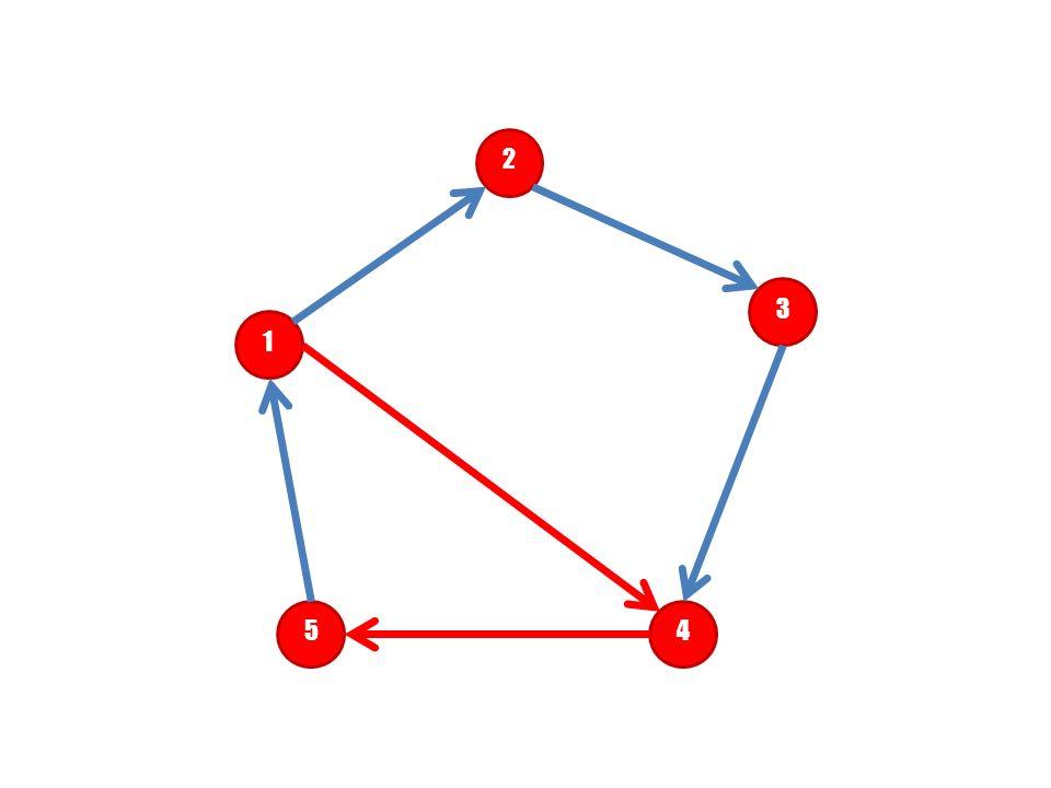 2 3 1 Droga prowadzi krawędziami między wierzchołkami 1 – 4 – 5 lub ^ 5 4