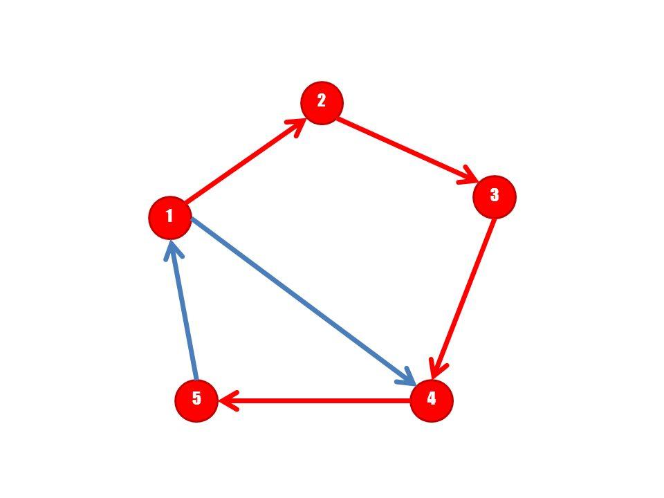 2 3. 1. 1 – 2 – 3 – 4 – 5. Dlaczego nie można udać się z wierzchołka numer 1 do wierzchołka numer 5 bezpośrednio