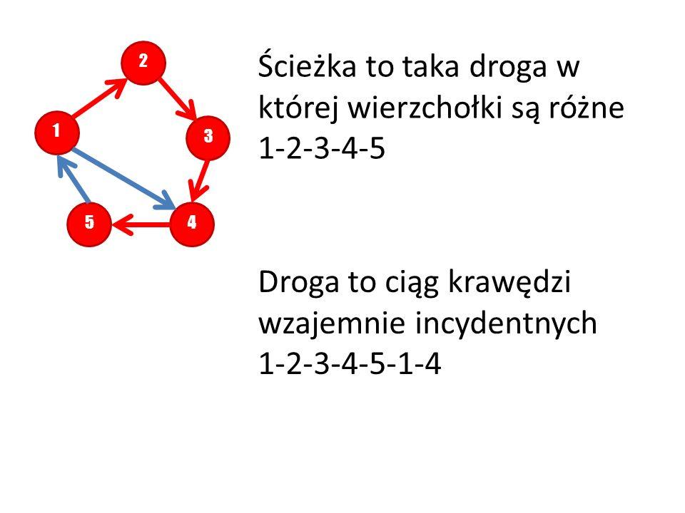 Ścieżka to taka droga w której wierzchołki są różne 1-2-3-4-5
