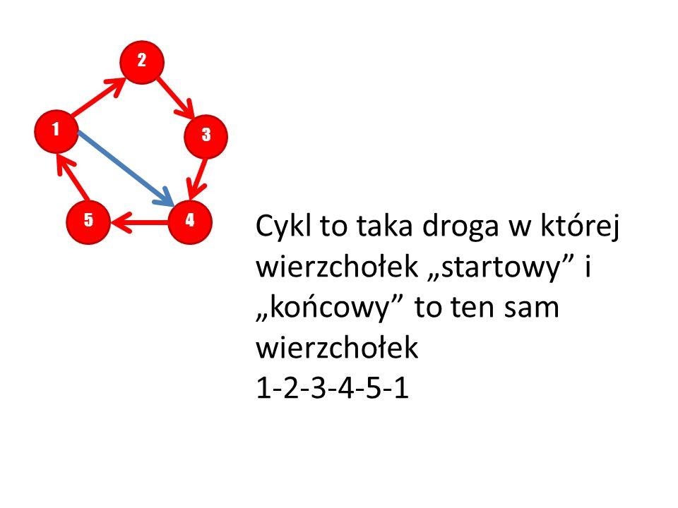"""2 1. 3. 5. 4. Cykl to taka droga w której wierzchołek """"startowy i """"końcowy to ten sam wierzchołek."""