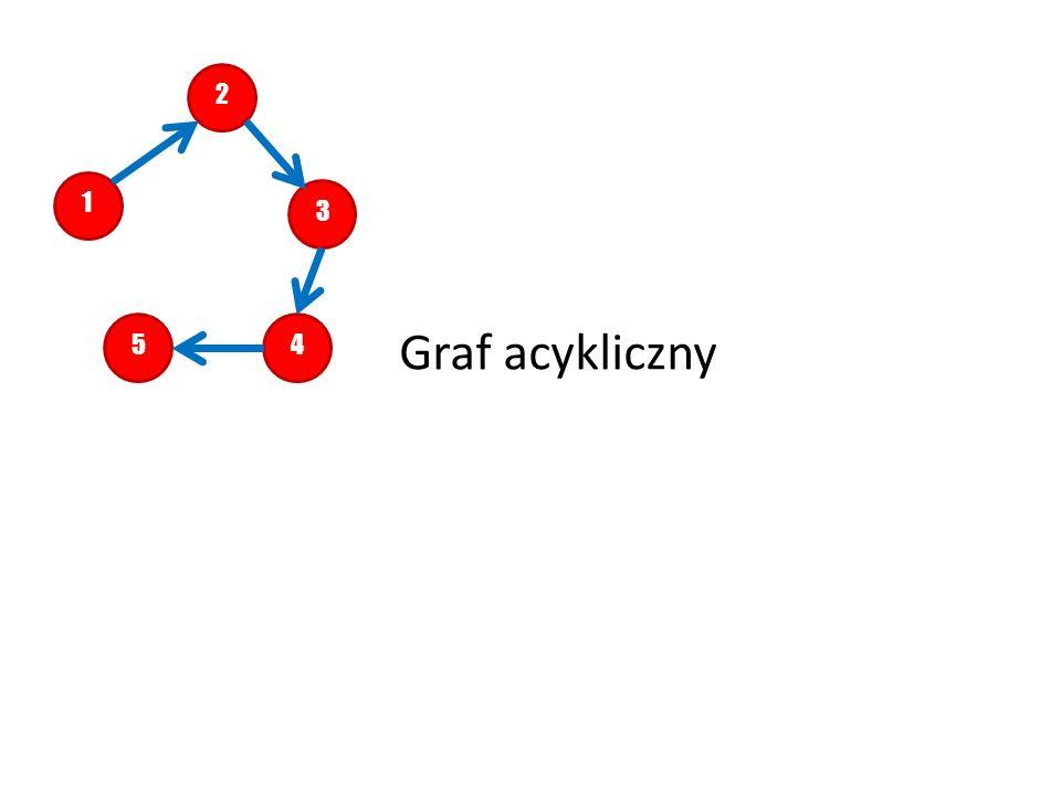 """2 1 3 5 4 Graf acykliczny Graf nie posiada """"połączenia by mógł powstać cykl"""