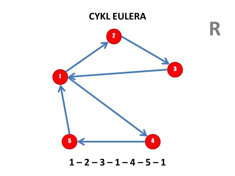 CYKL EULERA R. 2. 3. 1. Cykl Ojlera to ścieżka w której droga prowadzi dokładnie raz przez wszystkie krawędzie grafu.