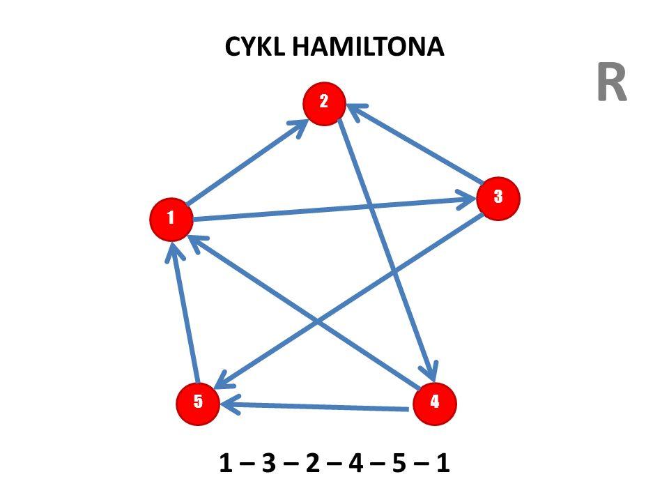 CYKL HAMILTONA R. 2. 3. 1. Cykl Hamiltona to ścieżka w której droga prowadzi dokładnie raz przez wszystkie wierzchołki grafu.