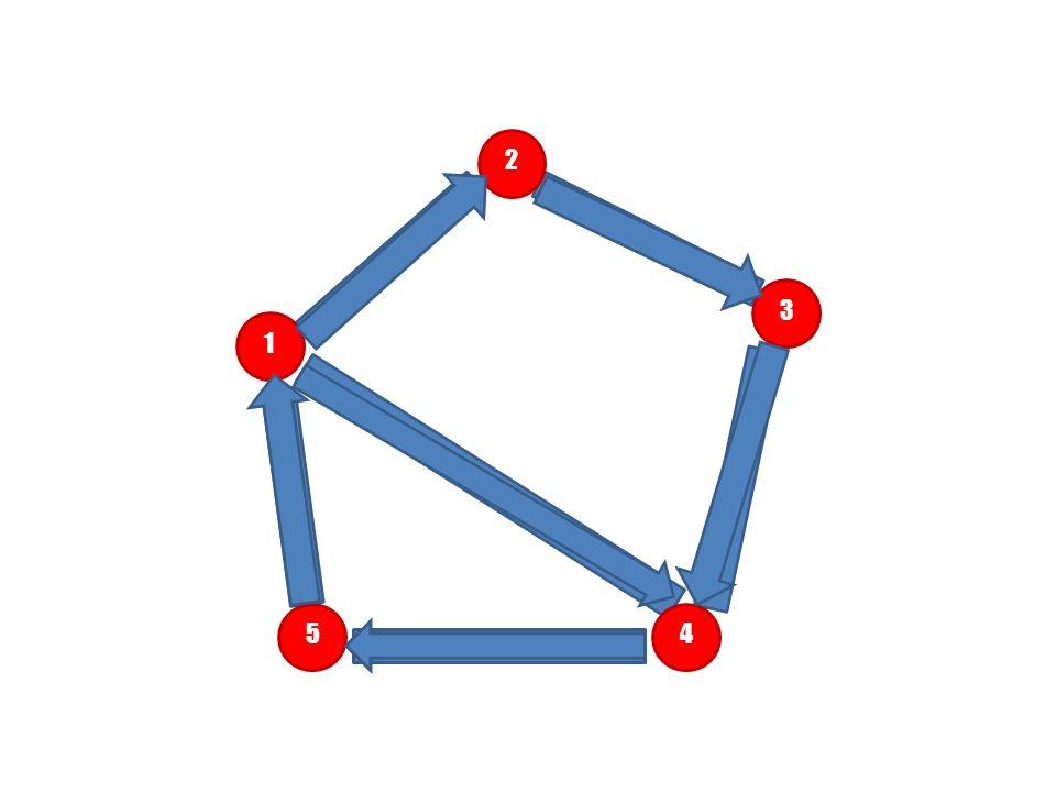 2 3. 1. Co to są grafy To są kropki połączone kreskami! Przy czym ^ kropki nazywamy wierzchołkami a kreski ^ krawędziami.