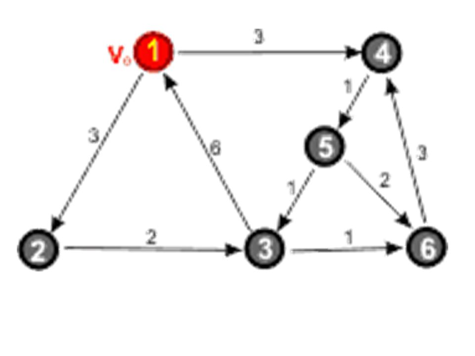 Dany jest graf skierowany W grafie wyróżniamy jeden z wierzchołków