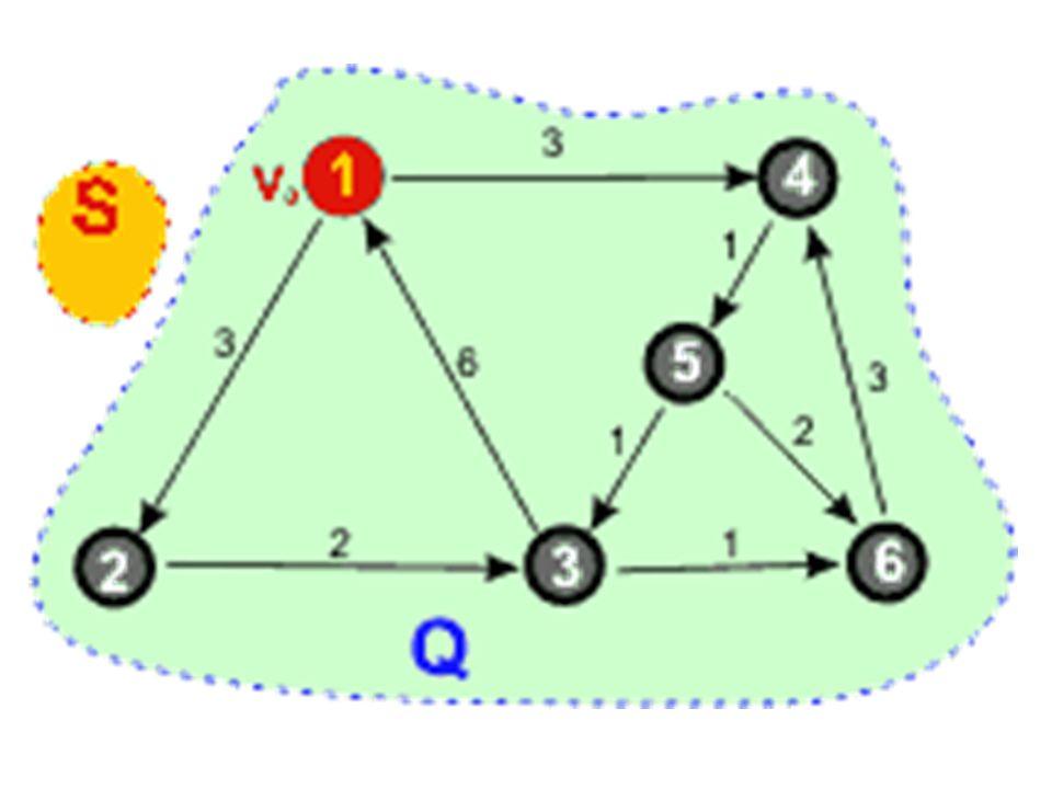 Tworzymy dwa zbiory S (wierzchołki, dla których są policzone najkrótsze ścieżki) oraz Q (wierzchołki jeszcze nie przetworzone).