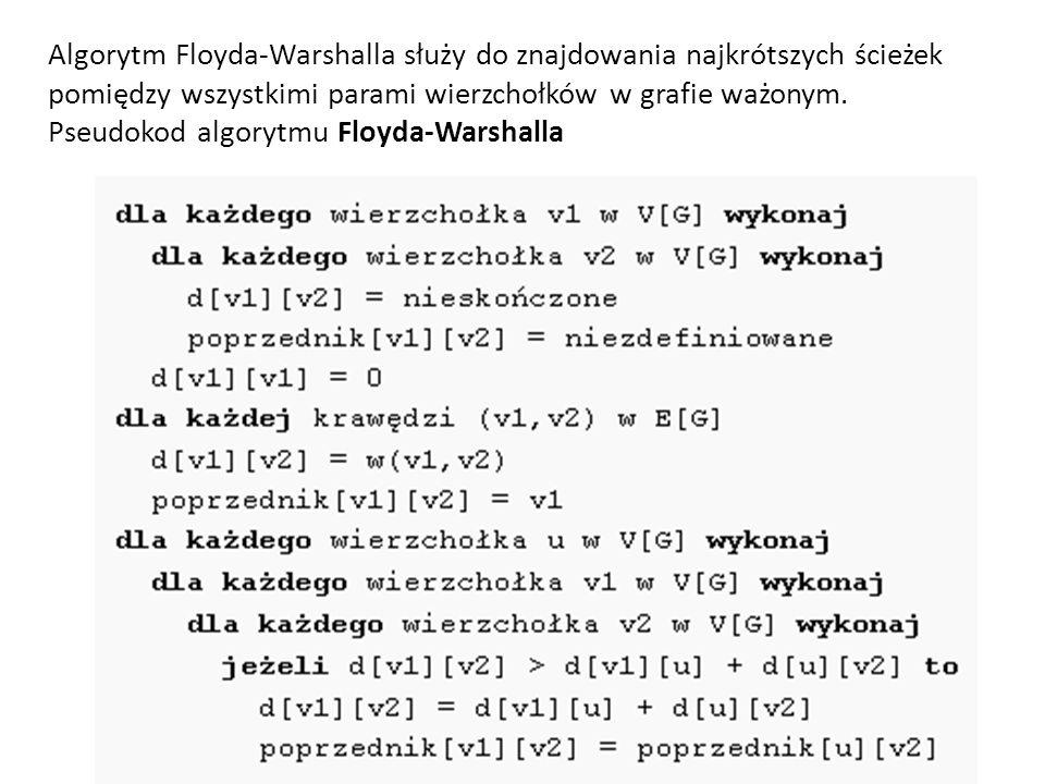 Algorytm Floyda-Warshalla służy do znajdowania najkrótszych ścieżek pomiędzy wszystkimi parami wierzchołków w grafie ważonym.