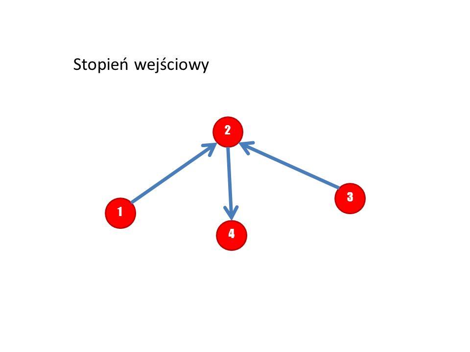 Stopień wejściowy 2. 3. 1. Znamy stopnie grafu. W grafach skierowanych oprócz stopni grafu są stopnie wejściowe.