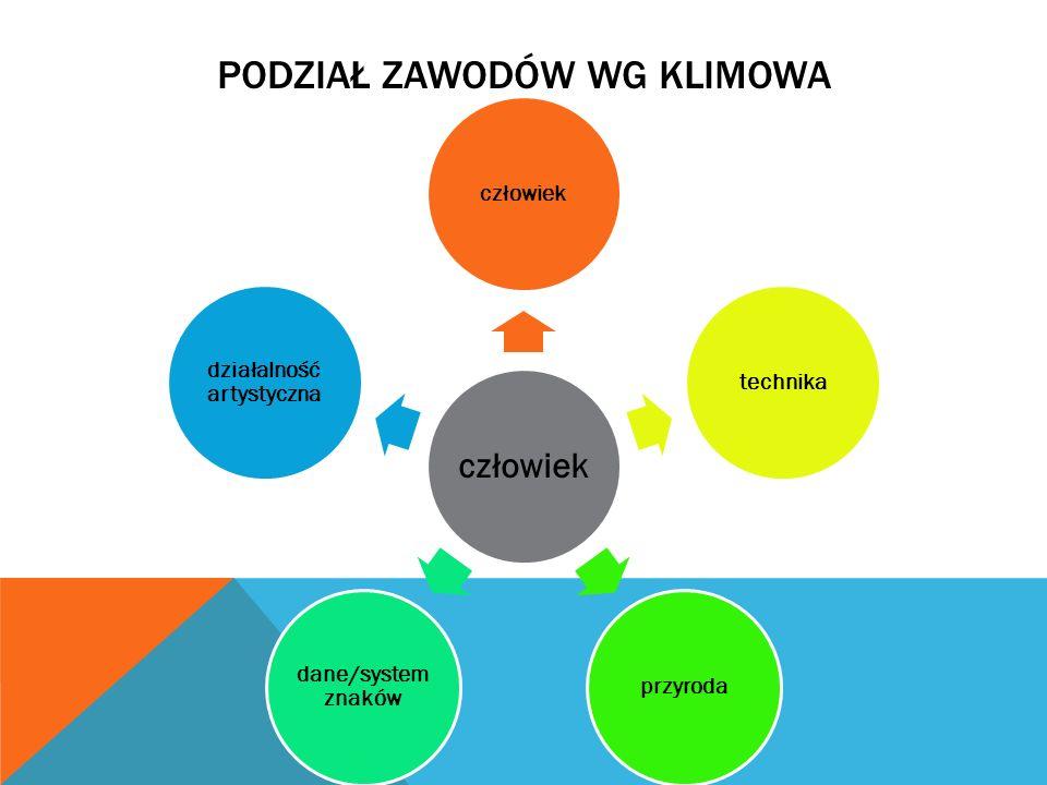 Podział zawodów wg KLImowa