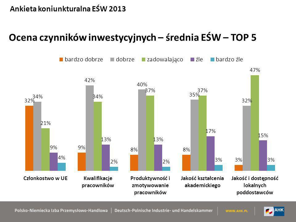 Ocena czynników inwestycyjnych – średnia EŚW – TOP 5
