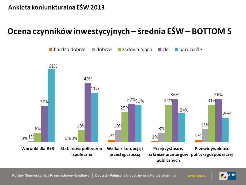 Ocena czynników inwestycyjnych – średnia EŚW – BOTTOM 5